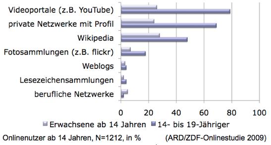 Web-2.0-Nutzung (min. wöchentlich)