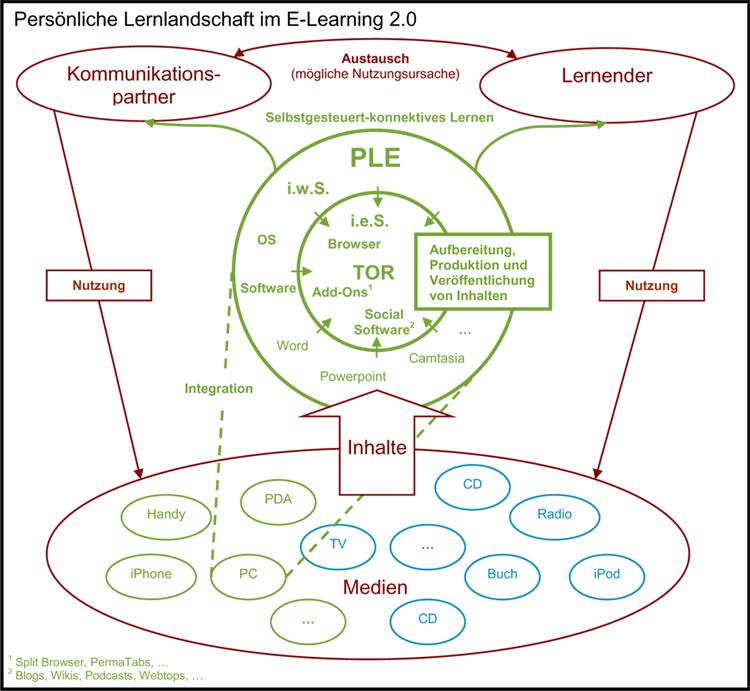 Modell des selbstgesteuert-konnektiven Lernens im PLE